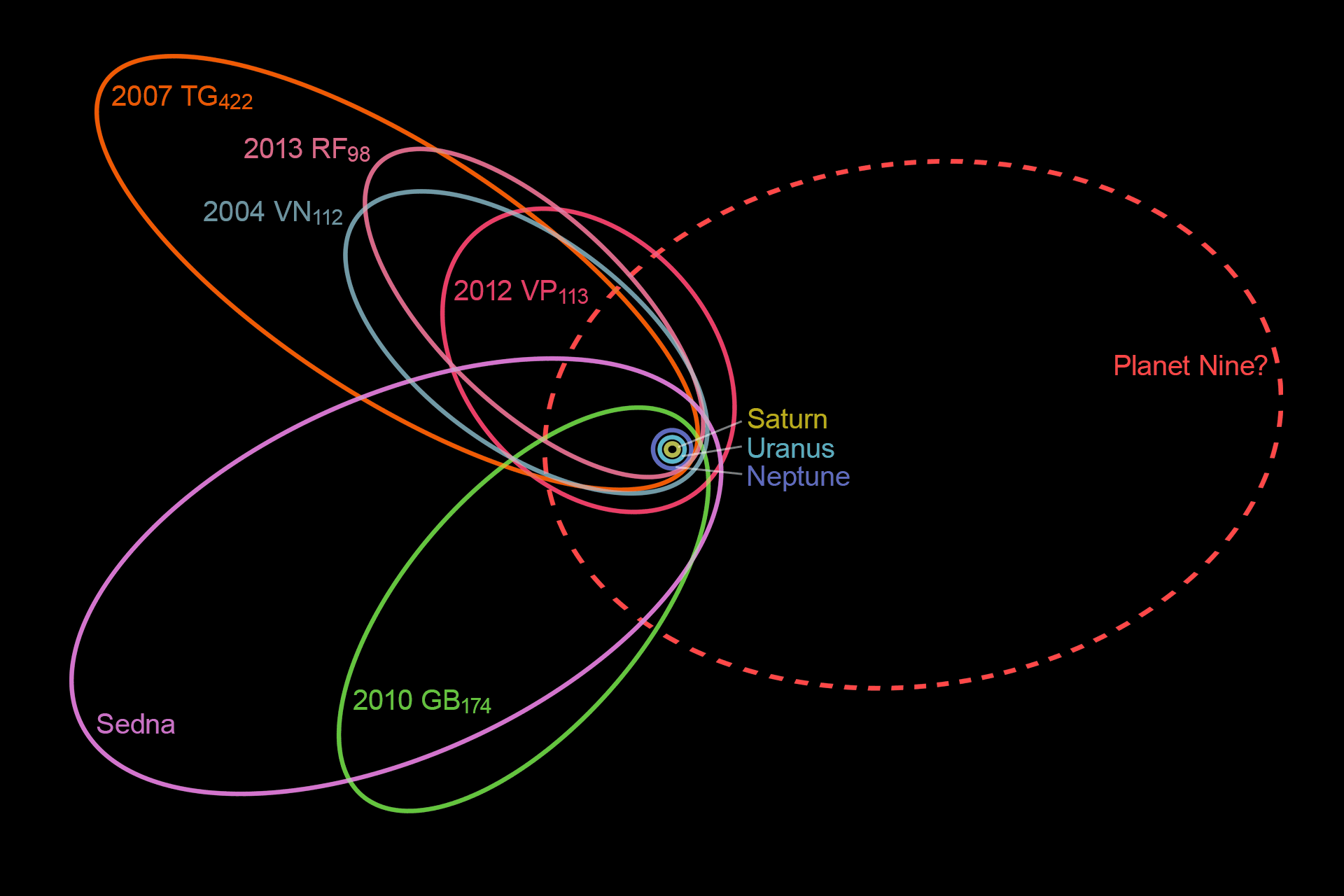 Suggested orbit of Planet X